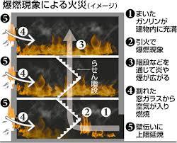 「京アニ ガソリン」の画像検索結果