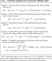 prediction equations for glomerular filtration rate