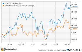 Stock Price Charts Free Will United Parcel Service Stock Stop Underperforming