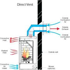 questions about gas fireplaces inserts and stoves fireplace ers guide regency fireplace products direct vent gas fireplace installation basement