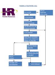 Flow Chart Making A Telephone Call Mohammadalhammadi