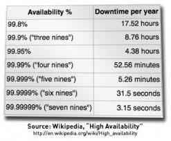 Uptime Percentage Chart 99 999 Uptime Vs 99 9 Uptime The Difference Two Extra