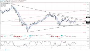 Crude Oil Price Stability Gives Room For Usd Cad Selloff