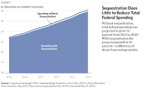 Federal Spending By President Chart Eight Charts That Show The Growth In Government The Budget