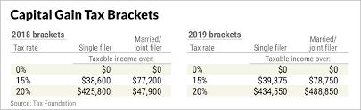 2019 Tax Brackets Shape Your New Year Money Steps
