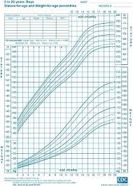 Pediatric Growth Chart Boy Calculator 35 Rare Baby Height Percentiles Chart