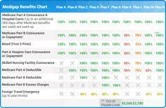 150 Best All About Medigap Plans Images In 2019 How To