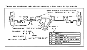 Gm 10 Bolt Identification Chart Gm 10 Bolt Axle Id And Codes