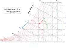 Carrier Psychrometric Chart English Units Psychrometrics Wikipedia