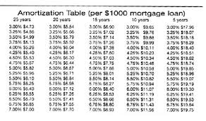 Ammortization Table Amortization Table Real Estate Houses Condos Apartments Toronto