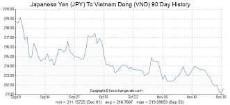 Yen Exchange Rate Historical Chart Japanese Yen Jpy To Vietnam Dong Vnd Exchange Rates