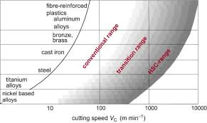High Speed Machining An Overview Sciencedirect Topics