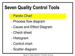 Fishbone Diagram Quality Improvement Problem Solving Ppt Download