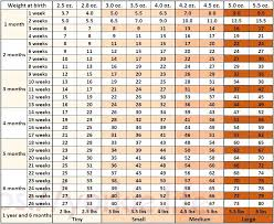 2018 Weight Chart Standard Poodle Weight Chart Achievelive Co