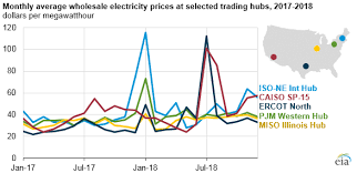 Wholesale Power Prices Were Generally Higher In 2018 With