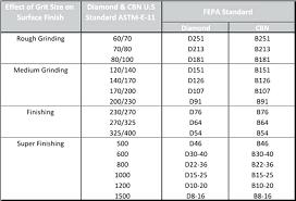 Aluminum Oxide Grit Size Chart Styleshoes Co