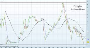Dxy Stock Chart Forex Currency Index Charts Dailyfx Plus Usdx Dollar