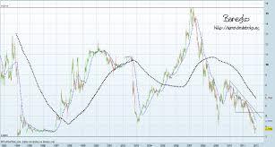 Dailyfx Charts Forex Currency Index Charts Dailyfx Plus Usdx Dollar