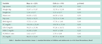 Triglycerides Level Chart By Age And Height And Weight Dyslipidemia Among Adolescents And Children From Pernambuco