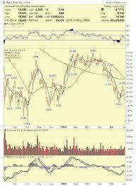Stock Market Analysis 06 01 12