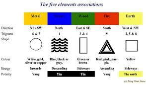 The Five Elements Associations