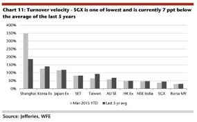 Sgx Stock Chart Chart Of The Day Sgx Has One Of The Weakest Stock Market