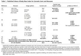 Reduced Body Mass Index And Obesity Rates In Cannabis Users