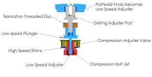 Rc Shock Piston Chart Fox Van Rc Dhx Speed Sensitive Damper Adjuster Kit