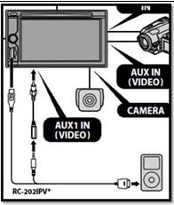 telenav gps for sony® a v receivers note for model xav 601bt rc 202ipv cable must be connected to the aux1 in jack at the rear of the head unit