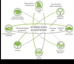 predictive analytics 101 business analytics 3 0 dataecosystem