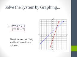 2 solve the system by graphing they intersect at 2 4 and both have it as a solution