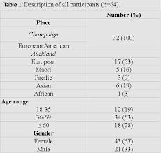 Vitamin Comparison Chart Pdf A Chart Review Comparison Of Rates Of Abnormal Vitamin