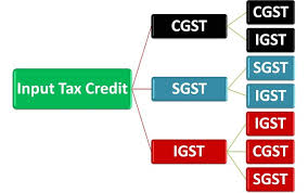 GST Acts