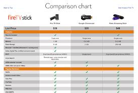 Fire Tv Comparison Chart Amazon Fire Tv Stick Vs Roku Streaming Stick
