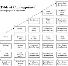 Relationship Degree Chart File Table Of Consanguinity Showing Degrees Of Relationship