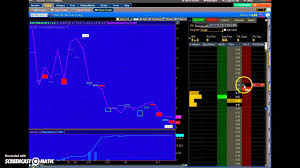 Using Thinkorswim To Chart Trade Specific Option Contracts