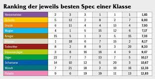 Legion Dps Charts Wow Dps Rankings Im Wandel Der Zeit