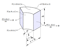 schematic of a sector of a hollow cylinder