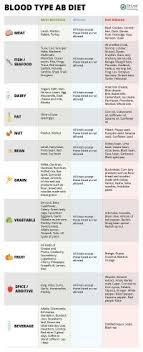 Ab Blood Diet Chart 30 Blood Type Diet Charts