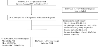 Flow Chart Of The 330 Resected Nggos 314 Were Diagnosed As