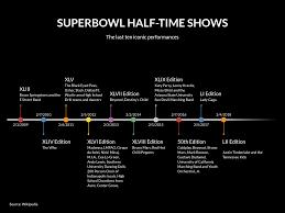 Superbowl Chart 2017 Superbowl Half Time Shows Timeline Chart Example Vizzlo