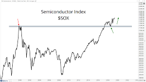 Stocks Today Chart Semiconductors Breaking Out Is Not Bearish For Stocks All