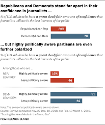 News Organizations Chart How Political Engagement Impacts Views Of The News Media
