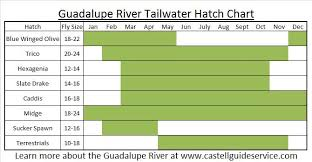 Guadalupe River Hatch Chart Patterns
