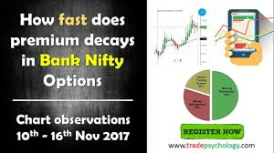 How Fast Does The Premium Decays In Bank Nifty Options