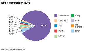Vietnam Ethnic Groups Britannica