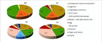 Food Pie Chart Variety Of Food Consumption In The Four Children Populations