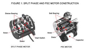 an introduction to psc motors beckett corp after a split phase or cap start motor is started a centrifugal switch on the shaft opens disconnecting the start winding or capacitor the motor then