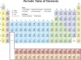 periodicity is another name for the trends in element properties on the periodic table periodicity