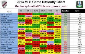 Kfc Mls Fantasy Difficulty Chart Week 4 Week 9 Mls